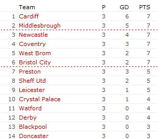 Healthy position after 2 games.
