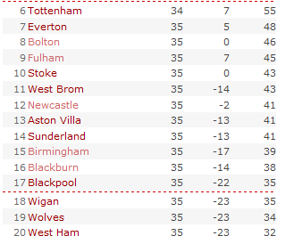 Premier League table 2011-05-06
