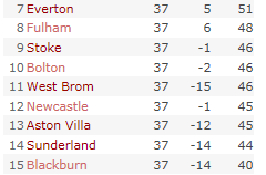 Premier League table as of 20th May 2011.