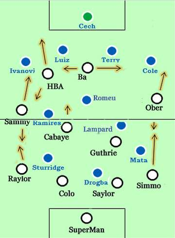 Newcastle United v Chelsea possible line-ups.