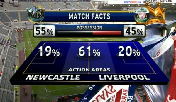 Newcastle United v Liverpool full match video.