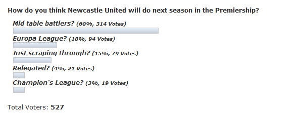 Newcastle United poll.