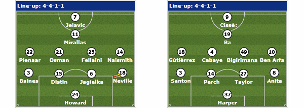 Everton v Newcastle possible line ups.