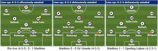 Maritimo Primeira Liga formations.