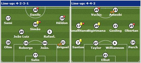 Previous starting line ups Maritimo vs Newcastle United.