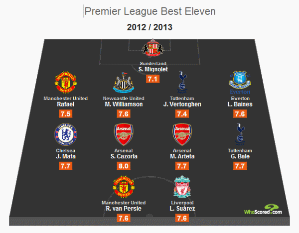 Whoscored.coms best Premiership eleven (so far).