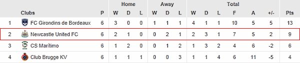 UEFA Europa League Group D.
