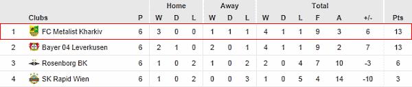 UEFA Europa League Group K.