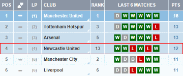 The Premier League's top six on recent form.