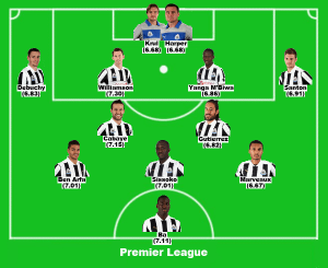 NUFC team of the season - Premier League.