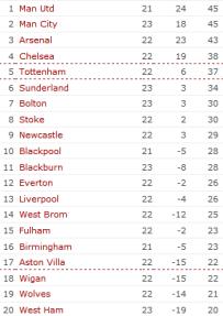 League Table, 19.01.2011