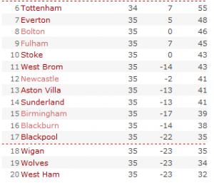 Premier League table 2011-05-06