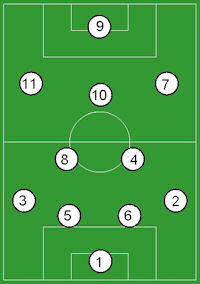 4-2-3-1 formation at Newcastle?