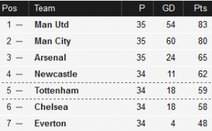 Premier League table, 23rd April 2012