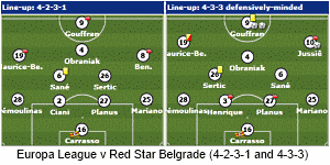 Bordeaux formations against Red Star Belgrade.