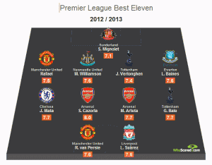 Whoscored.coms best Premiership eleven (so far).
