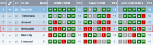 NUFC last six home and away fixtures (Premiership).