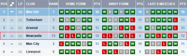 Premiership table and fixtures - Premier league table home away ...
