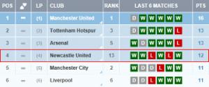 The Premier League's top six on recent form.