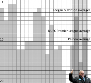 Newcastle United's Premier League finishes.