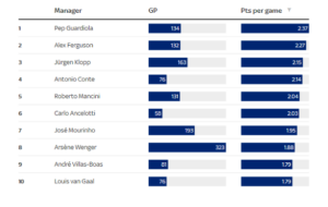 Premier League Manager of the Decade - Points per Game